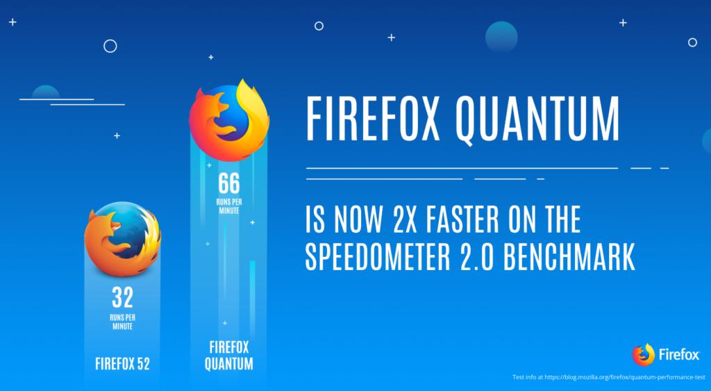 Mozilla Firefox là gì? Điều gì làm nên sự khác biệt với Firefox Quantum